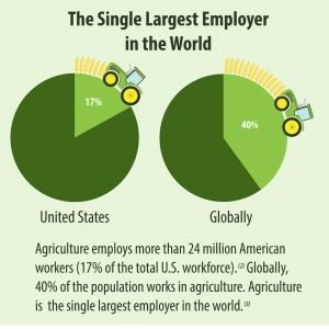 Agriculture is the Single Largest Employer in the world