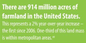 There are 914 million acres of farmland just in the U.S.