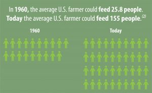 The average U.S. farmer can feed 155 people