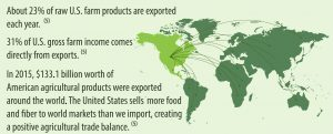 In 2015, $133.1 billion worth of American agricultural products were exported around the world