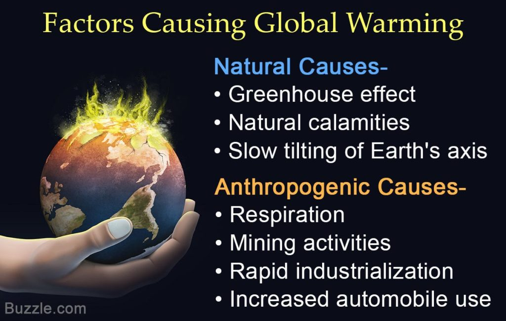 Facts of Global Warming