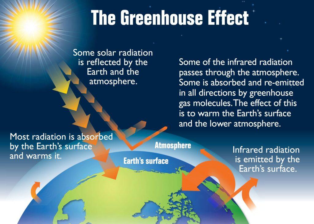 Earths greenhouse effect